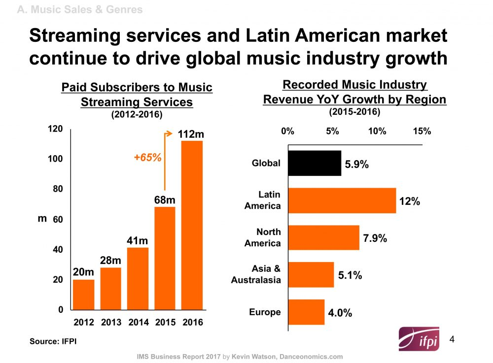 ims-business-report-2017-latinamerica